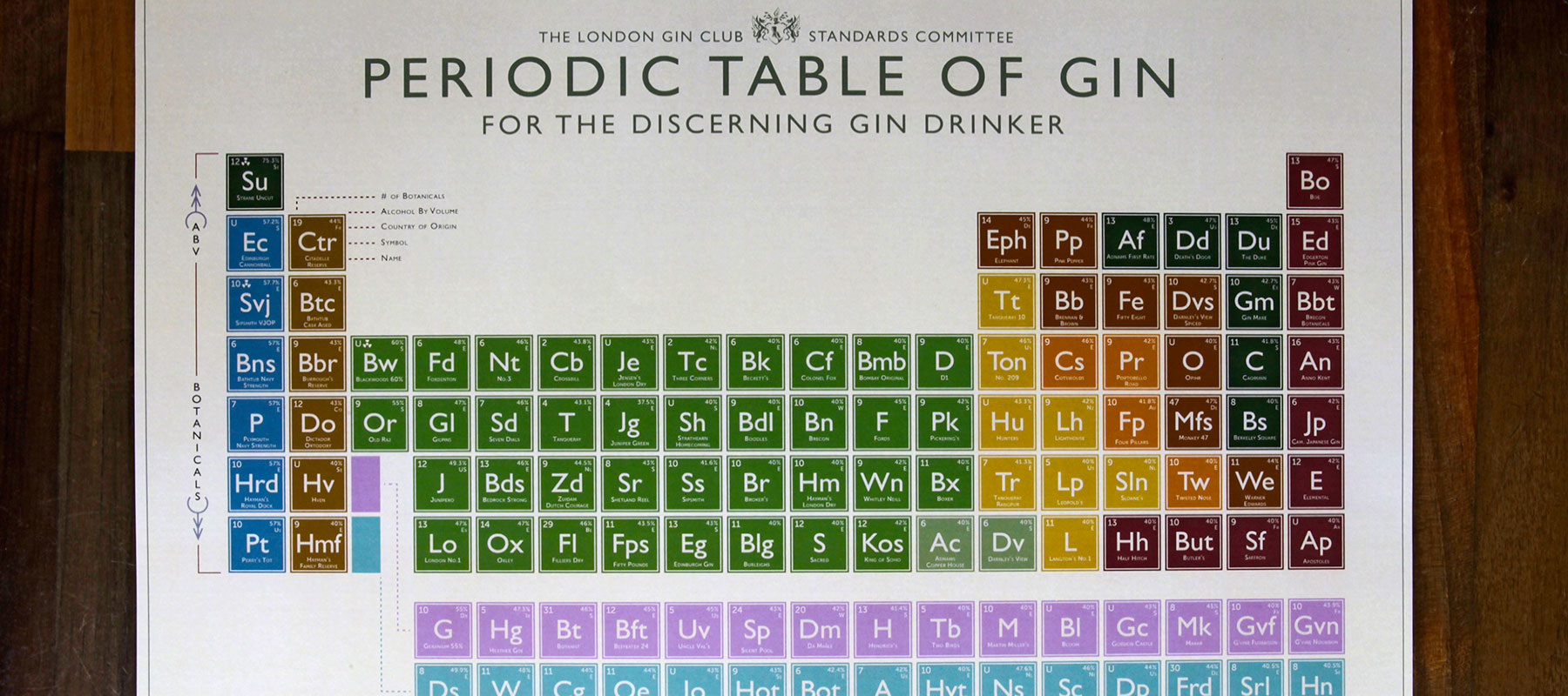 Periodic Table of Gin